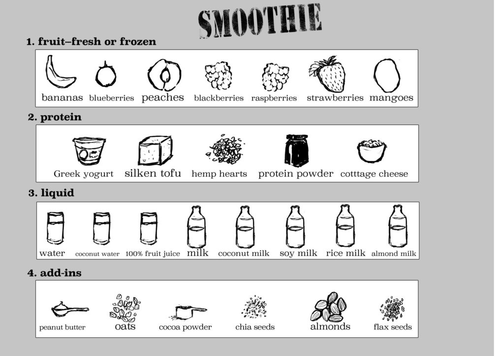 Use this smoothie graphic to help make smoothie making easy!