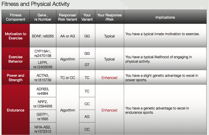 Nutrigenomix Fitness